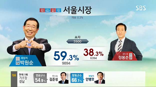 Why Can't All Election Broadcast Be As Fun And Entertaining As The South Korea Ones?!?!